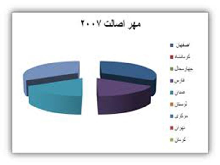 جدول آماری آثار برگزیده مهر اصالت کشور-سال ۱۳۸۹